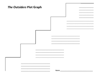 The Outsiders Plot Graph - S.E. Hinton