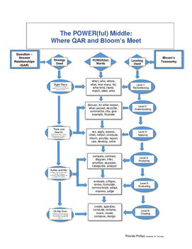 The POWER(ful) Middle: Where QAR and Bloom's Meet