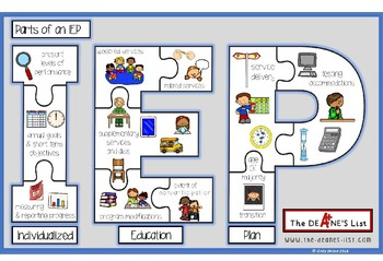 Parts of an IEP