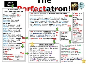 French Teaching Resources. The Perfectatron! Perfect Tense formation flowchart.