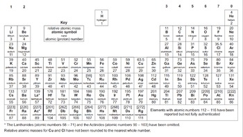 The Periodic Table 4 Lesson Bundle