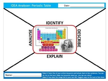The Periodic Table IDEA Analyser Science Starter Keywords Activity Homework