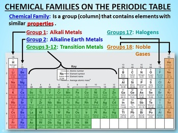 Periodic table powerpoint editable by tangstar science tpt periodic table powerpoint editable urtaz Images