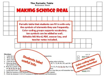 The Periodic Table Resource