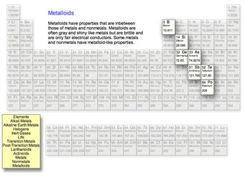 The Periodic Table and Families