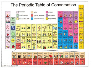 The Periodic Table of Conversation