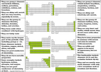The Periodic Table of Elements Foldable: Interactive Notebook Activity