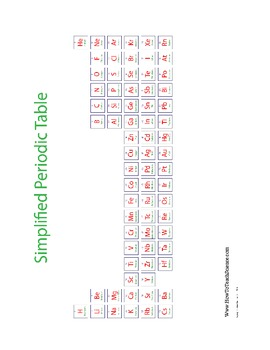 The Periodic Table of Elements Printable Tables Learning Tools