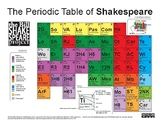 The Periodic Table of Shakespeare (updated!)