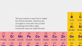 the periodic table of elements and patterns