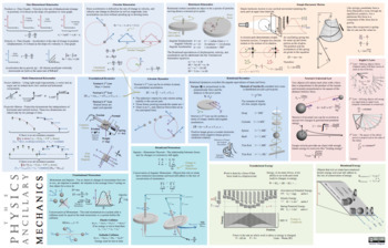 The Physics Ancillary Mechanics Placemat