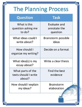 The Planning Process Student Cards and Classroom Poster