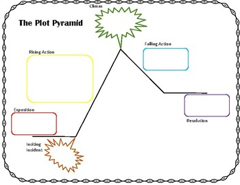 The Plot Pyramid - Multiple Versions