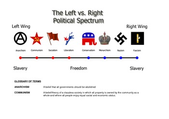 The Political Spectrum and Glossary of Terms