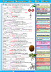 The Present Simple Tense of the verbs BE, DO, HAVE