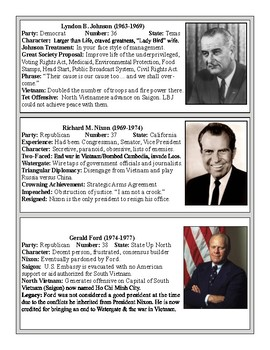 The Presidents: 1945-present Video Notes