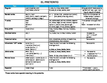 The Preterite Guide - A complete guide to the preterite