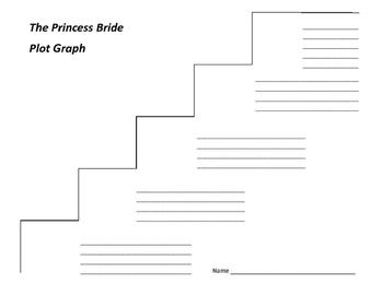 The Princess Bride Plot Graph - William Goldman
