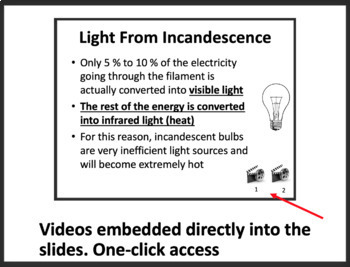 The Production of Light - Optics PowerPoint Lesson & Student Notes Package