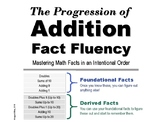 The Progression of Addition Fact Fluency: 6 Levels to Mastery