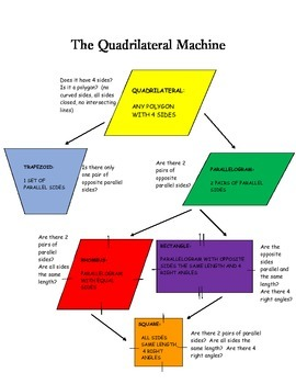 The Quadrilateral Machine