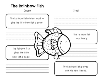 The Rainbow Fish Literacy Activities