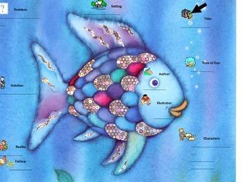 The Rainbow Fish Story Map