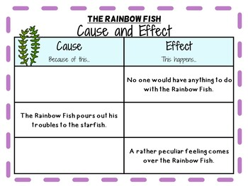 The Rainbow Fish by Marcus Pfister:   A Complete Literature Study!