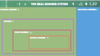 The Real Number System PowerPoint Notes