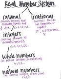 The Real Number System Visual Notes
