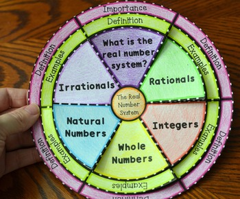 The Real Number System Wheel Foldable (Rationals and Irrationals)