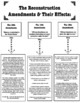 Reconstruction Amendments: The 13th, 14th, 15th and the So