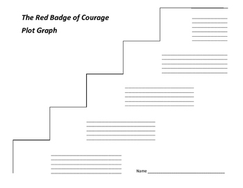 The Red Badge of Courage Plot Graph - Stephen Crane