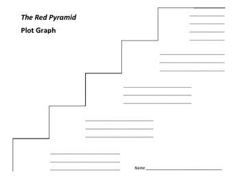 The Red Pyramid Plot Graph - Rick Riordan