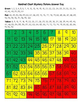 The Republic of the Congo Flag Hundred Chart Mystery Picture with Number Cards