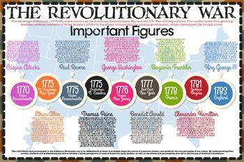 The Revolutionary War Timeline (English & Español)
