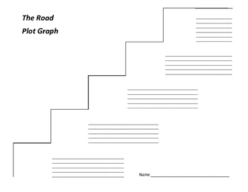 The Road Plot Graph - Cormac McCarthy