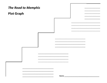 The Road to Memphis Plot Graph - Mildred Taylor