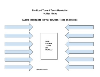 The Road to Texas Revolution
