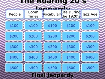 The Roaring 20's Jeopardy Review