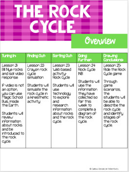 The Rock Cycle: An Earth Science Mini-Unit