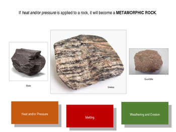 The Rock Cycle: An Interactive Tutorial
