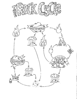 The Rock Cycle BUNDLE!