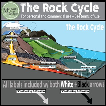 The Rock Cycle Clip Art Set {Messare Clips and Design}