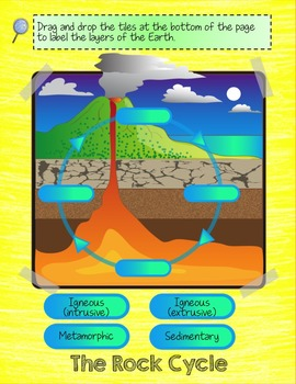 The Rock Cycle Interactive Digital Flip Book for Google Drive®