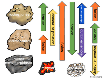 The Rock Cycle / Le cycle des roches