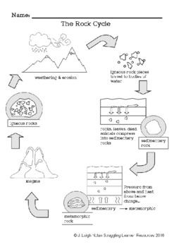 The Rock Cycle - Packet