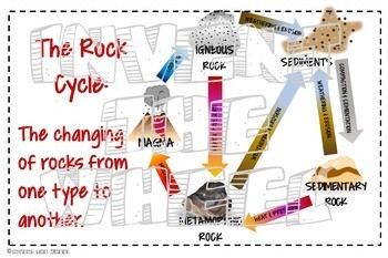 The Rock Cycle Poster Set
