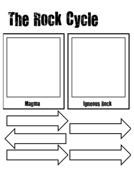 The Rock Cycle - Printable