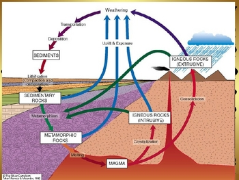 The Rock Cycle Review